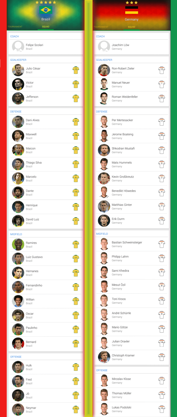 FIFA 2014 Brazil vs Germany team Inforgraphic